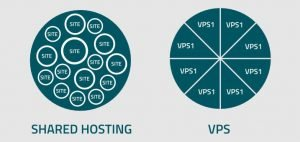 The differences between shared and vps hosting